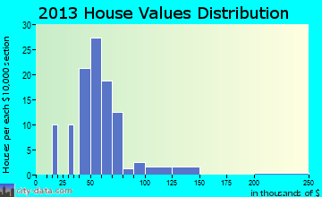 Vesta home values distribution