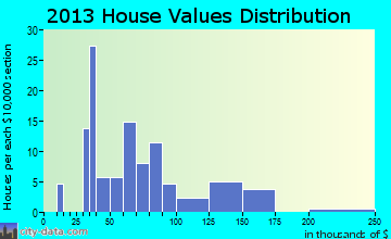 Villard home values distribution