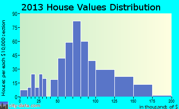 Hazen home values distribution