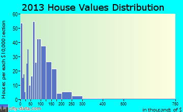 Warroad home values distribution