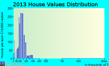 Home value of owner-occupied houses in 2013 in Waseca, MN