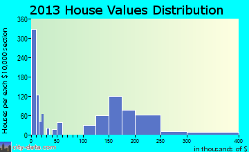 Watertown home values distribution