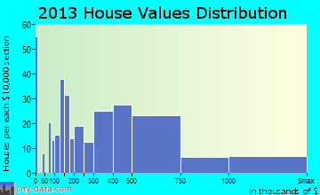Wayzata home values distribution