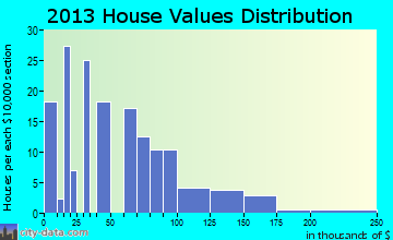 Hector home values distribution