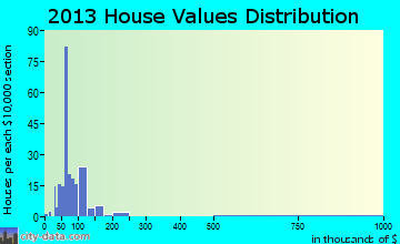 West Concord home values distribution