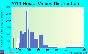 Windom home values distribution