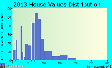 Winnebago home values distribution