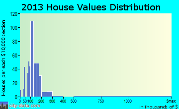 Winsted home values distribution