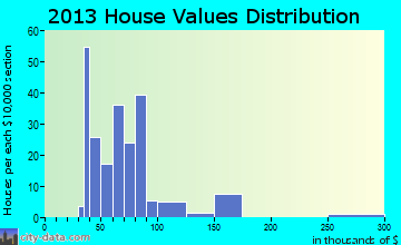 Wood Lake home values distribution
