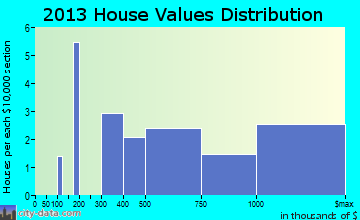 Woodland home values distribution