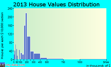 Wyoming home values distribution