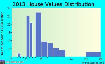 Hermitage home values distribution