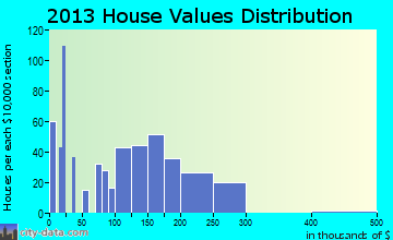 Zumbrota home values distribution