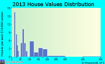 Seminary home values distribution