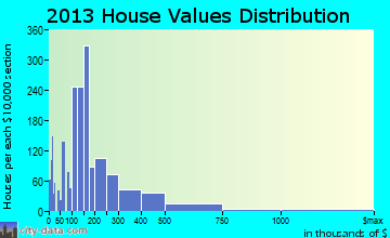 Ridgeland home values distribution