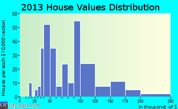 Prentiss home values distribution