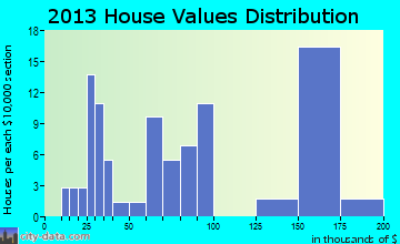 Pope home values distribution