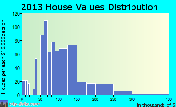 Pontotoc home values distribution