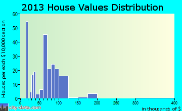 Plantersville home values distribution