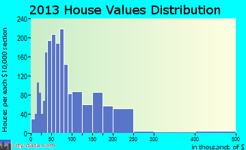 Philadelphia home values distribution