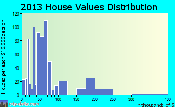 Pearl River home values distribution