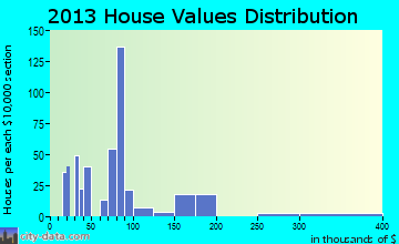 Pearlington home values distribution