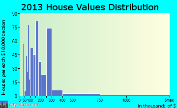 Pass Christian home values distribution