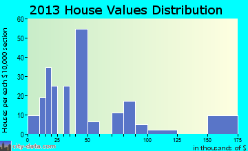 North Carrollton home values distribution