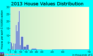 New Hebron home values distribution