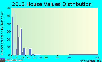 Myrtle home values distribution