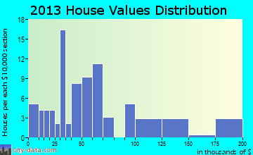 Mize home values distribution