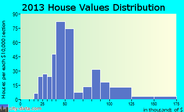 Metcalfe home values distribution