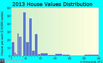 Horatio home values distribution