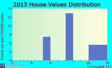 Meridian Station home values distribution