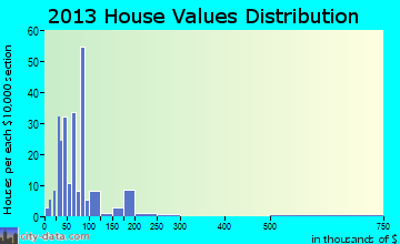 Meadville home values distribution