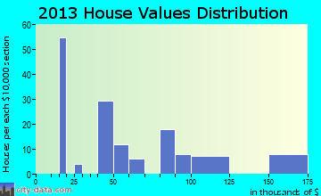 Mayersville home values distribution