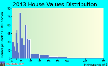 Marks home values distribution