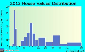 Mantachie home values distribution