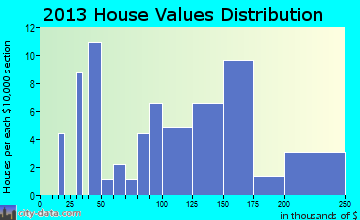 Lyon home values distribution