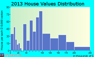 Lucedale home values distribution