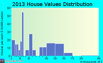 Louin home values distribution