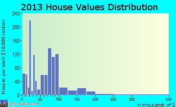 Leland home values distribution