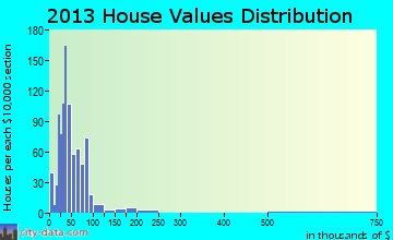 Hoxie home values distribution