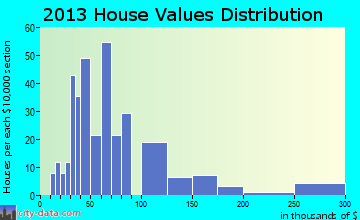 Kilmichael home values distribution