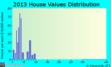 Jonestown home values distribution