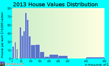 Iuka home values distribution