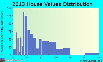 Hickory Hills home values distribution