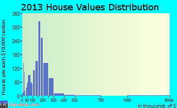 Hernando home values distribution