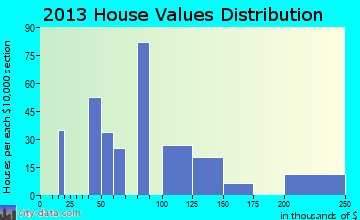 Helena home values distribution