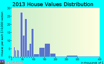 Hatley home values distribution